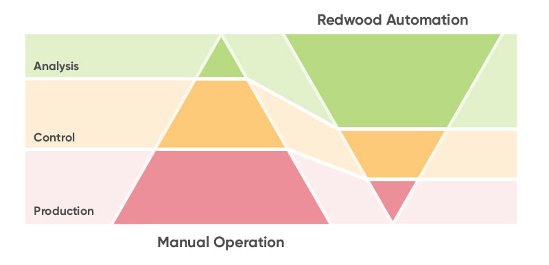 Provide the essential insights to improve how your business performs with Redwood's process automation for finance.